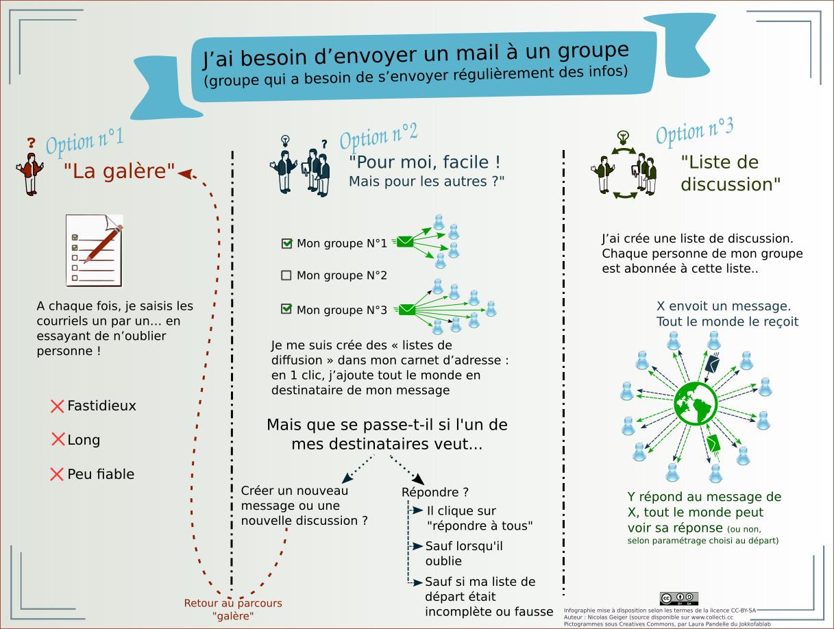 image infographie_liste_de_discussion.png (0.4MB)